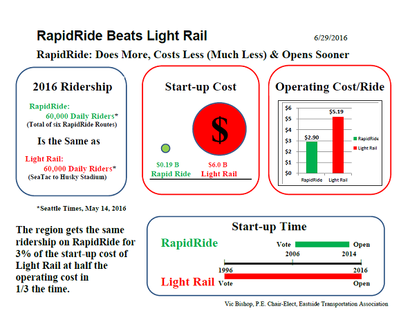 Rapid Ride Beats Light Rail